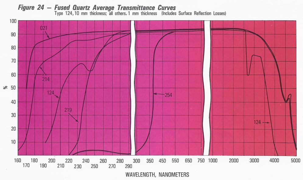 Quartz General Quartz Glass Quartz Glass Products